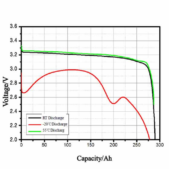 LF280N Discharge performance at different temperatures