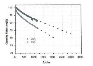 EVE 3.2V 230Ah LF230 LiFePO4 battery cell deep cycle life chart