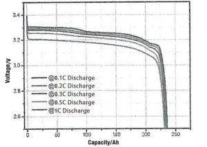 EVE 3.2V 230Ah LF230 LiFePO4 battery cell discharge performance chart