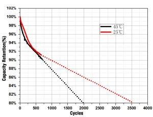 EVE LF304 3.2V 304Ah LiFePO4 battery cell deep cycle life