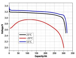 EVE LF304 3.2V 304Ah LiFePO4 battery cell discharge at different temperature