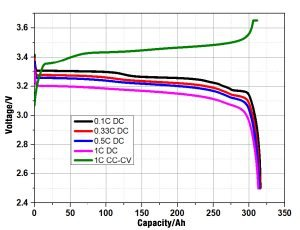EVE LF304 3.2V 304Ah LiFePO4 battery cell discharge chart