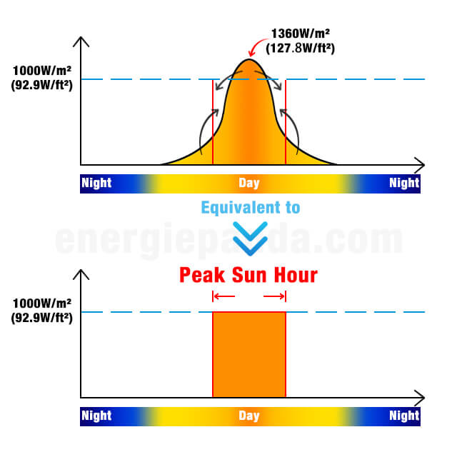 Peak Sun Hour