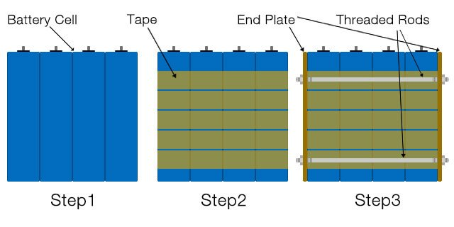 way2-compress-battery-cell